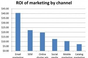 ROI by Marketing